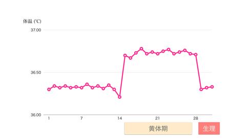 基礎体温グラフ(黄体期).001.jpg